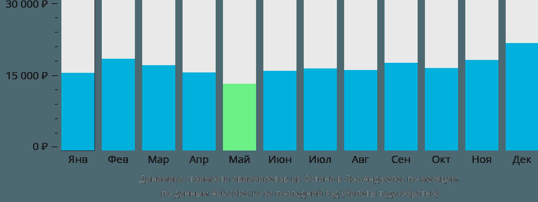 Динамика стоимости авиабилетов из Остина в Лос-Анджелес по месяцам