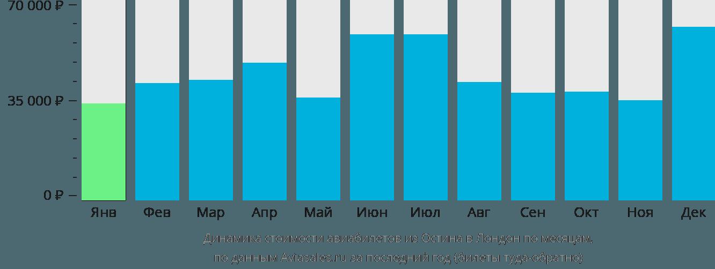 Динамика стоимости авиабилетов из Остина в Лондон по месяцам
