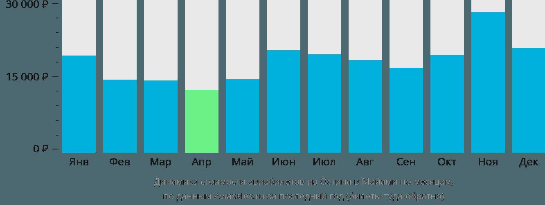 Динамика стоимости авиабилетов из Остина в Майами по месяцам