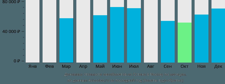 Динамика стоимости авиабилетов из Остина в Москву по месяцам