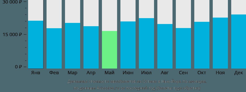 Динамика стоимости авиабилетов из Остина в Нью-Йорк по месяцам