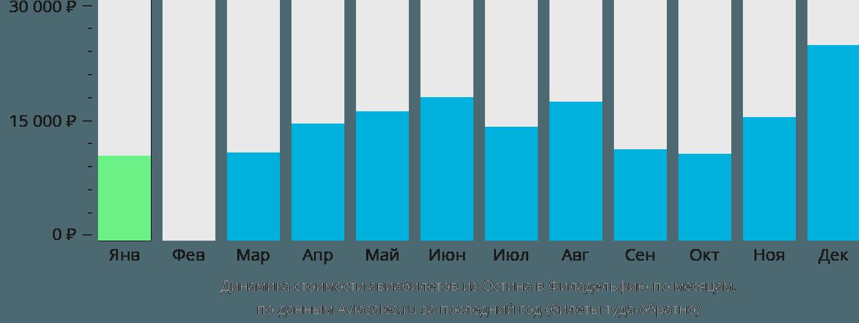 Динамика стоимости авиабилетов из Остина в Филадельфию по месяцам
