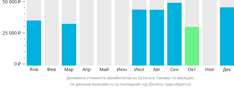 Динамика стоимости авиабилетов из Остина в Панаму по месяцам