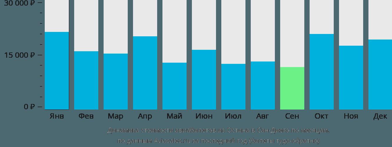 Динамика стоимости авиабилетов из Остина в Сан-Диего по месяцам