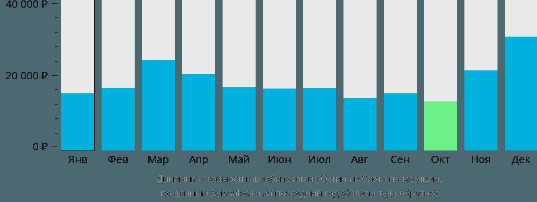 Динамика стоимости авиабилетов из Остина в Сиэтл по месяцам