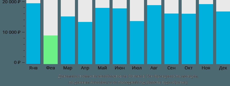 Динамика стоимости авиабилетов из Остина в Сан-Франциско по месяцам
