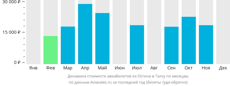 Динамика стоимости авиабилетов из Остина в Талсу по месяцам