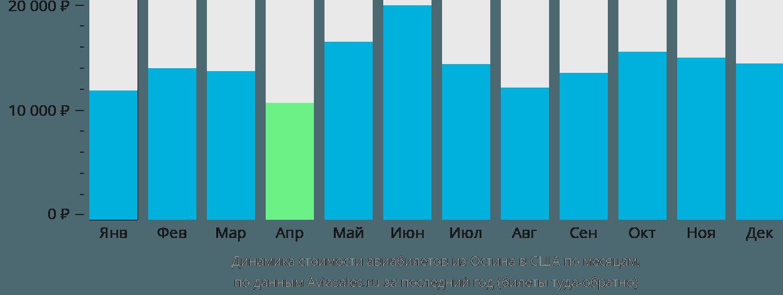 Динамика стоимости авиабилетов из Остина в США по месяцам
