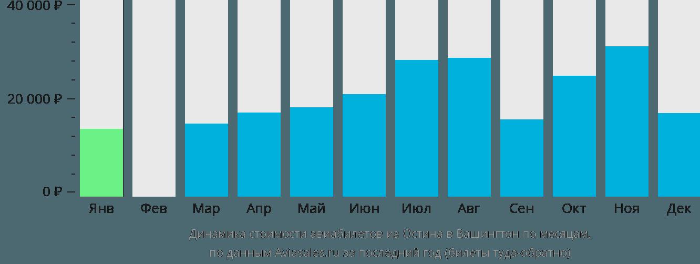 Динамика стоимости авиабилетов из Остина в Вашингтон по месяцам