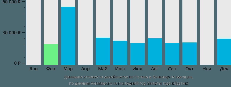 Динамика стоимости авиабилетов из Остина в Ванкувер по месяцам