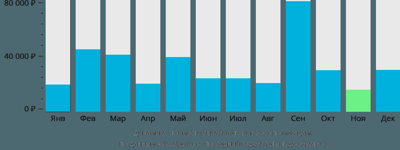 Динамика стоимости авиабилетов из Уосо по месяцам