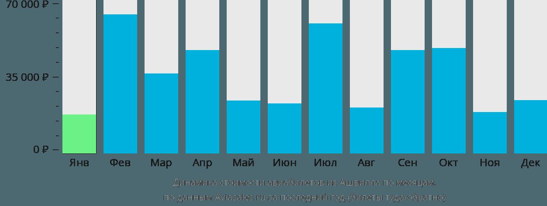Динамика стоимости авиабилетов из Ашвилла по месяцам