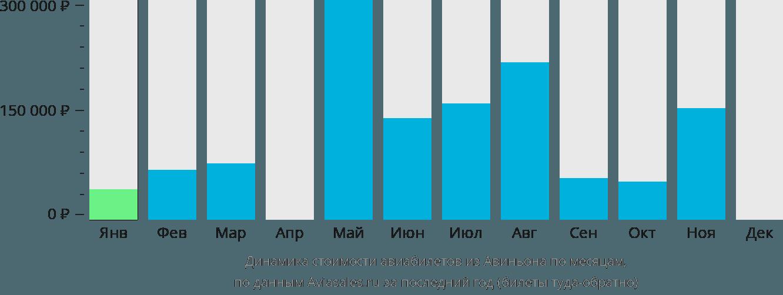 Динамика стоимости авиабилетов из Авиньона по месяцам