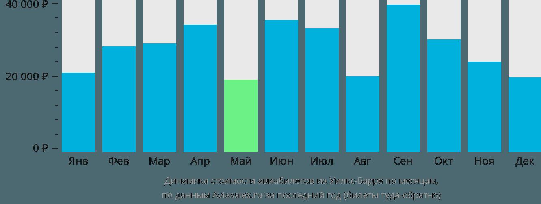 Динамика стоимости авиабилетов из Уилкс-Барре по месяцам
