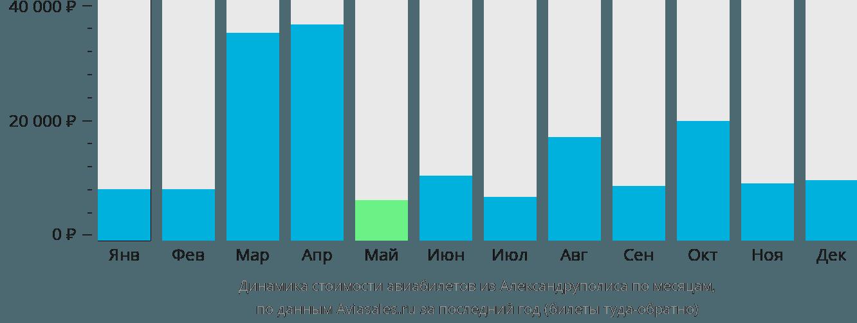 Динамика стоимости авиабилетов из Александруполиса по месяцам