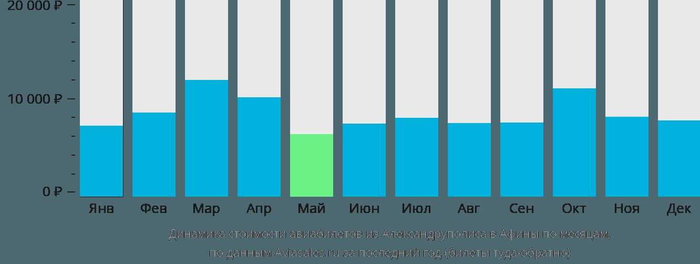 Динамика стоимости авиабилетов из Александруполиса в Афины по месяцам