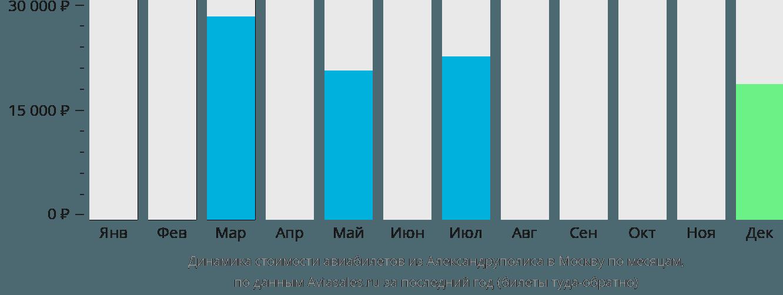Динамика стоимости авиабилетов из Александруполиса в Москву по месяцам