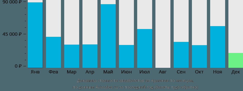 Динамика стоимости авиабилетов из Армении по месяцам