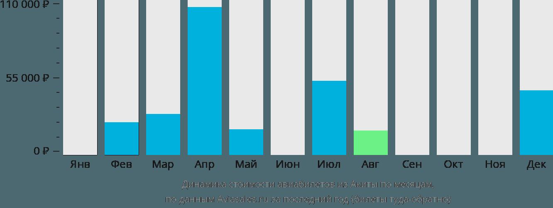 Динамика стоимости авиабилетов из Акиты по месяцам