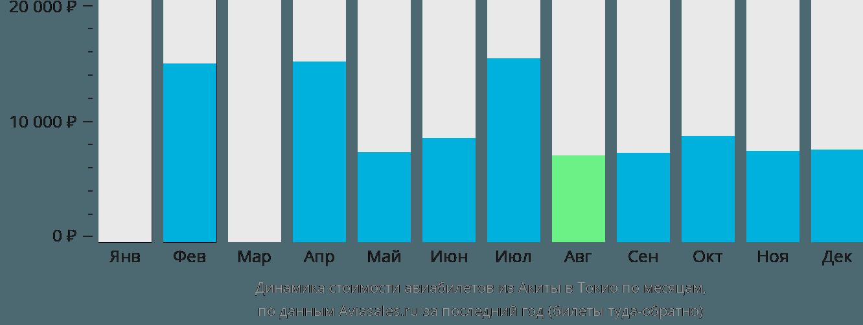 Динамика стоимости авиабилетов из Акиты в Токио по месяцам