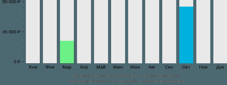 Динамика стоимости авиабилетов из Аксума по месяцам