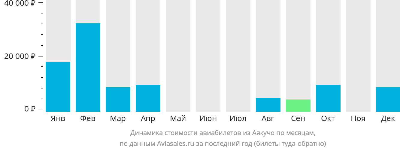Динамика стоимости авиабилетов из Аякучо по месяцам