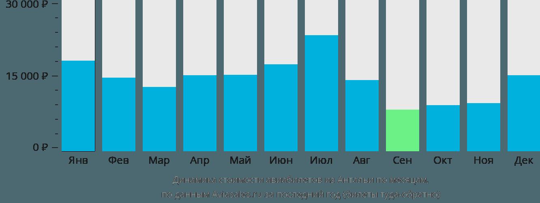 Динамика стоимости авиабилетов из Антальи по месяцам