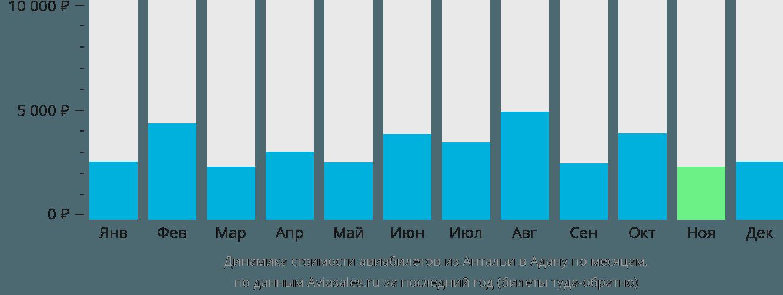Динамика стоимости авиабилетов из Антальи в Адану по месяцам
