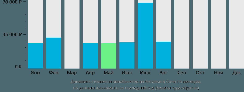 Динамика стоимости авиабилетов из Антальи в Сочи  по месяцам