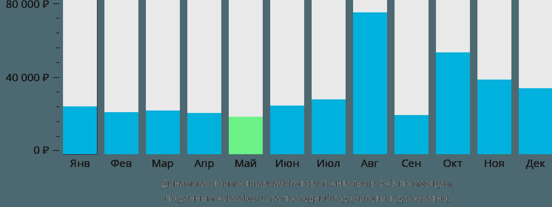 Динамика стоимости авиабилетов из Антальи в ОАЭ по месяцам