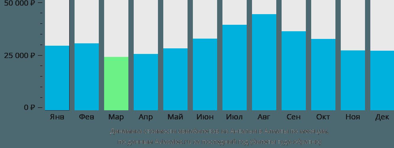 Динамика стоимости авиабилетов из Антальи в Алматы по месяцам