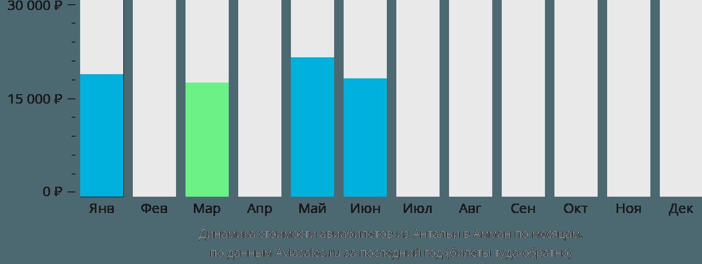 Динамика стоимости авиабилетов из Антальи в Амман по месяцам