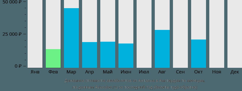 Динамика стоимости авиабилетов из Антальи в Амстердам по месяцам