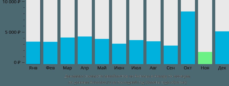 Динамика стоимости авиабилетов из Антальи в Анкару по месяцам