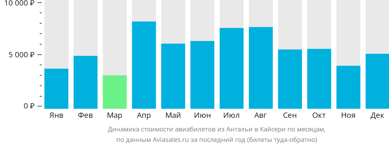 Динамика стоимости авиабилетов из Антальи в Кайсери по месяцам