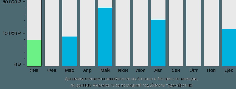 Динамика стоимости авиабилетов из Антальи в Австрию по месяцам