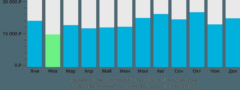 Динамика стоимости авиабилетов из Антальи в Баку по месяцам