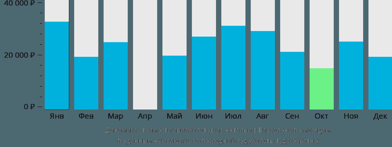 Динамика стоимости авиабилетов из Антальи в Барселону по месяцам