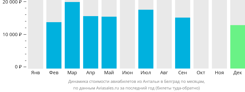 Динамика стоимости авиабилетов из Антальи в Белград по месяцам