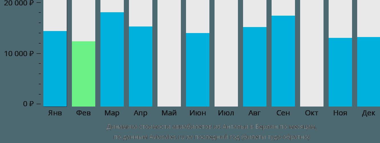 Динамика стоимости авиабилетов из Антальи в Берлин по месяцам