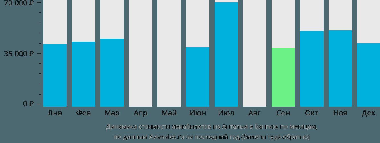 Динамика стоимости авиабилетов из Антальи в Бангкок по месяцам