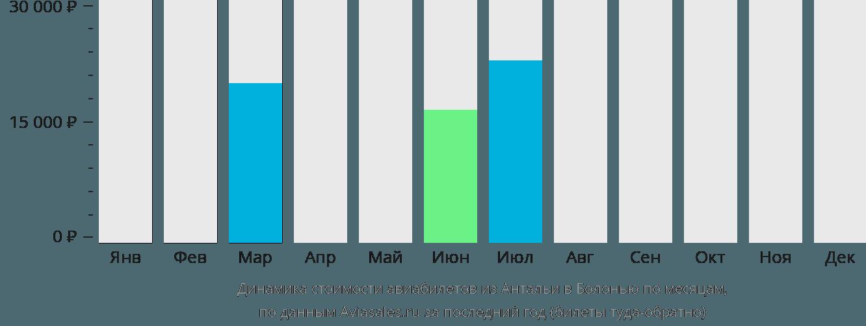 Динамика стоимости авиабилетов из Антальи в Болонью по месяцам