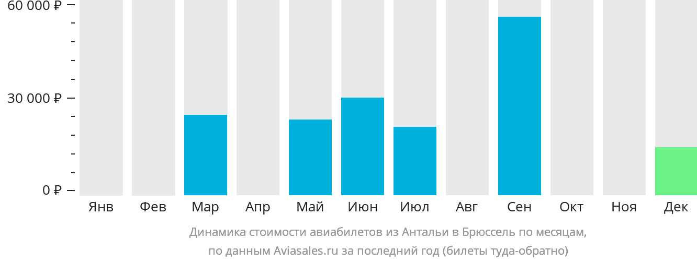 Динамика стоимости авиабилетов из Антальи в Брюссель по месяцам