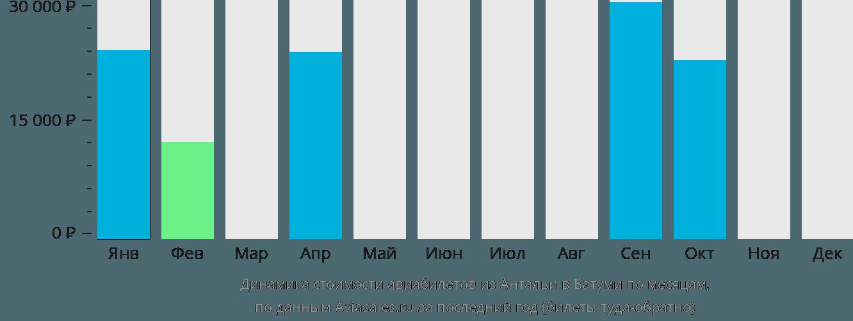 Динамика стоимости авиабилетов из Антальи в Батуми по месяцам