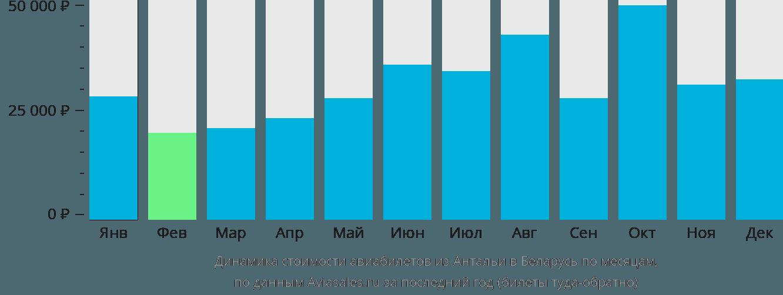 Динамика стоимости авиабилетов из Антальи в Беларусь по месяцам
