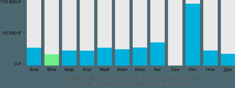 Динамика стоимости авиабилетов из Антальи в Челябинск по месяцам