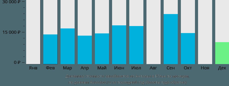 Динамика стоимости авиабилетов из Антальи в Кёльн по месяцам