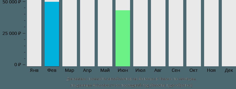 Динамика стоимости авиабилетов из Антальи в Чикаго по месяцам