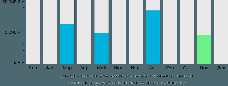 Динамика стоимости авиабилетов из Антальи в Копенгаген по месяцам