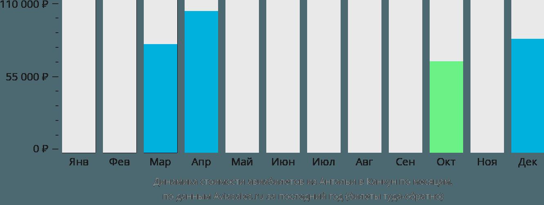 Динамика стоимости авиабилетов из Антальи в Канкун по месяцам